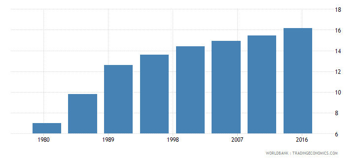mozambique urban population male percent of total wb data