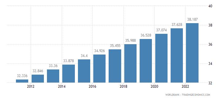 mozambique urban population percent of total wb data