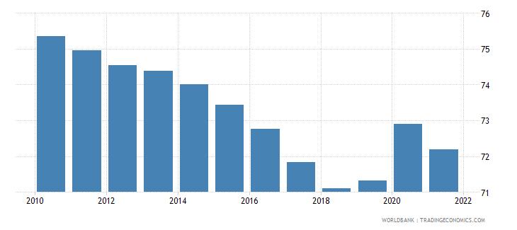 mozambique vulnerable employment male percent of male employment wb data
