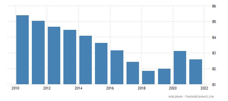mozambique vulnerable employment total percent of total employment wb data