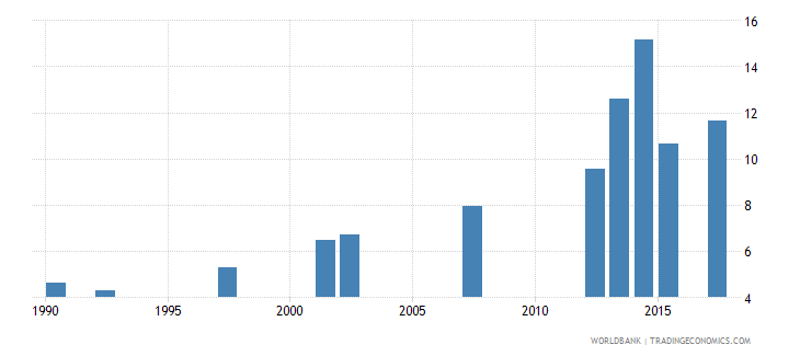 mozambique water productivity total constant 2000 us dollar gdp per cubic meter of total freshwater withdrawal wb data