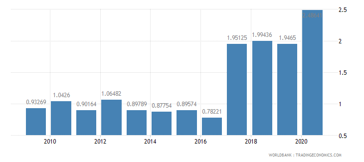 mozambique workers remittances and compensation of employees received percent of gdp wb data