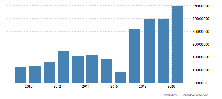 mozambique workers remittances and compensation of employees received us dollar wb data