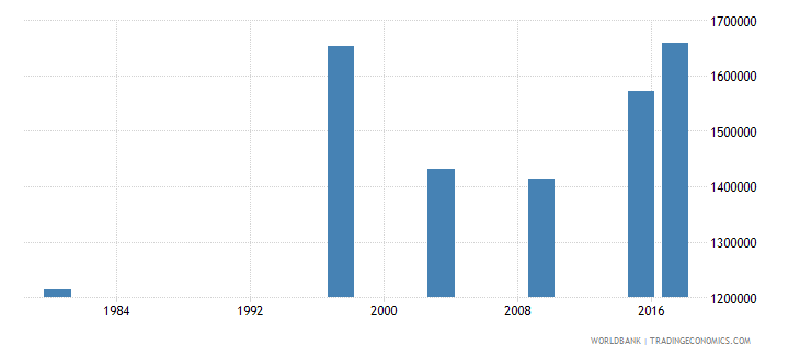 mozambique youth illiterate population 15 24 years both sexes number wb data