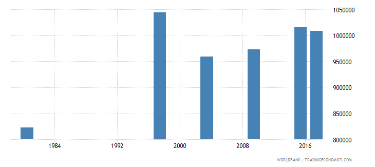 mozambique youth illiterate population 15 24 years female number wb data