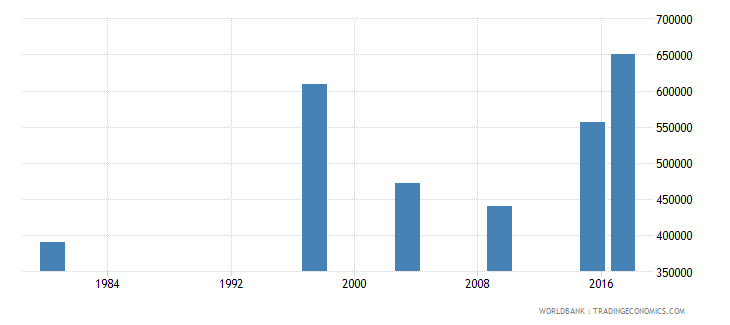 mozambique youth illiterate population 15 24 years male number wb data