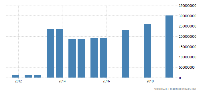 myanmar 03_official bilateral loans total wb data