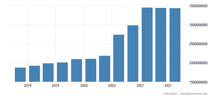 myanmar 06_multilateral loans total wb data