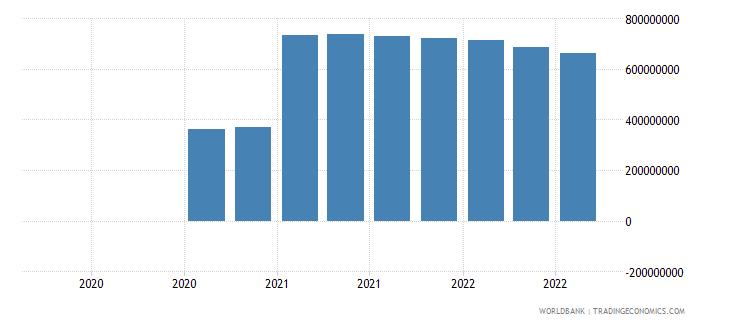 myanmar 07_multilateral loans imf wb data