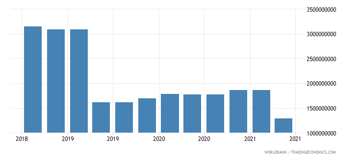 myanmar 09_insured export credit exposures berne union wb data