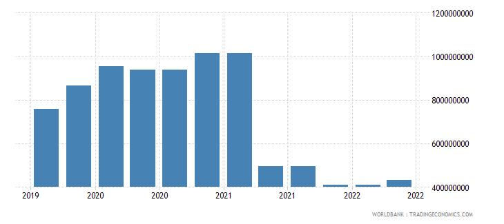 myanmar 10_insured export credit exposures short term bu wb data