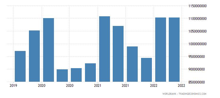 myanmar 12_liabilities to bis banks cons  short term wb data