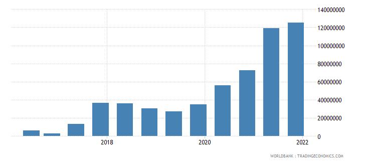 myanmar 14_debt securities held by nonresidents wb data