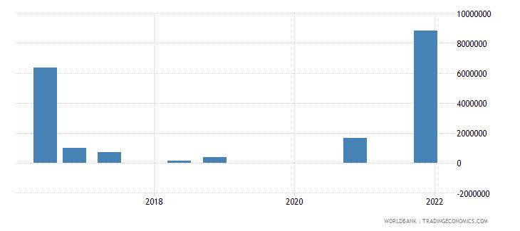 myanmar 15_debt securities held by nonresidents total short term wb data