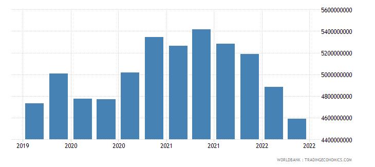 myanmar 22_liabilities to bis banks locational total wb data