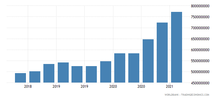 myanmar 24_international reserves excluding gold wb data