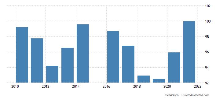 myanmar 5 bank asset concentration wb data