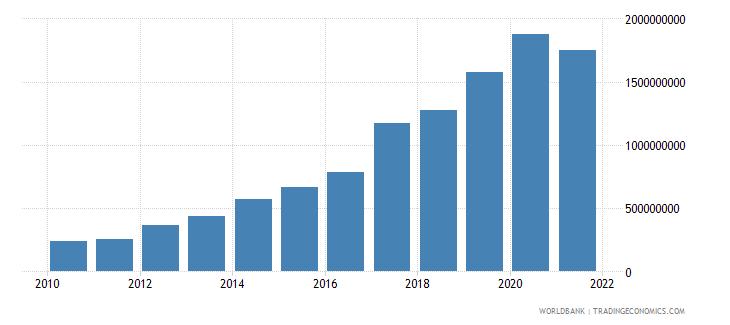 myanmar adjusted savings carbon dioxide damage us dollar wb data