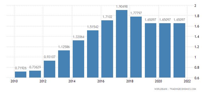 myanmar adjusted savings education expenditure percent of gni wb data