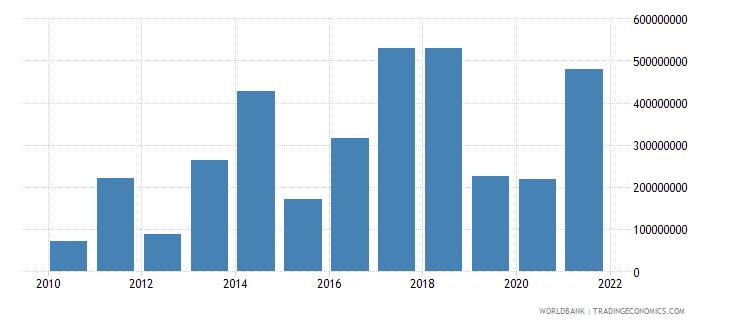 myanmar adjusted savings mineral depletion us dollar wb data
