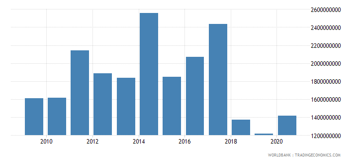 myanmar adjusted savings net forest depletion us dollar wb data