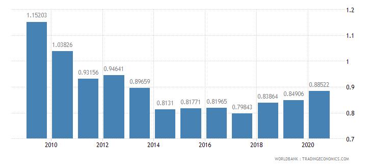 myanmar adjusted savings particulate emission damage percent of gni wb data