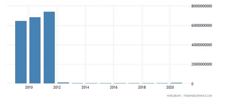 myanmar adjusted savings particulate emission damage us dollar wb data