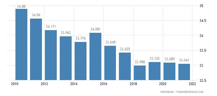 myanmar adolescent fertility rate births per 1 000 women ages 15 19 wb data