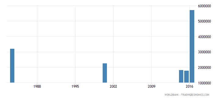 myanmar adult illiterate population 15 years female number wb data