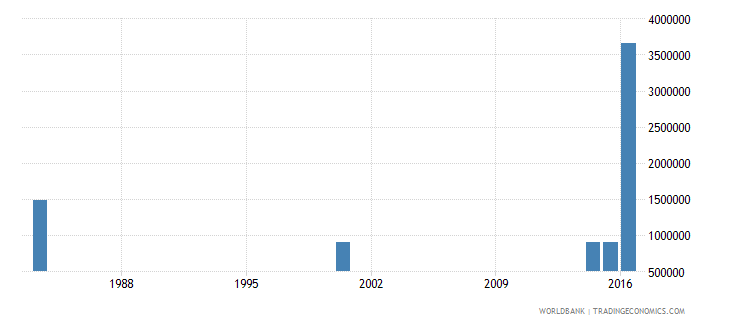 myanmar adult illiterate population 15 years male number wb data