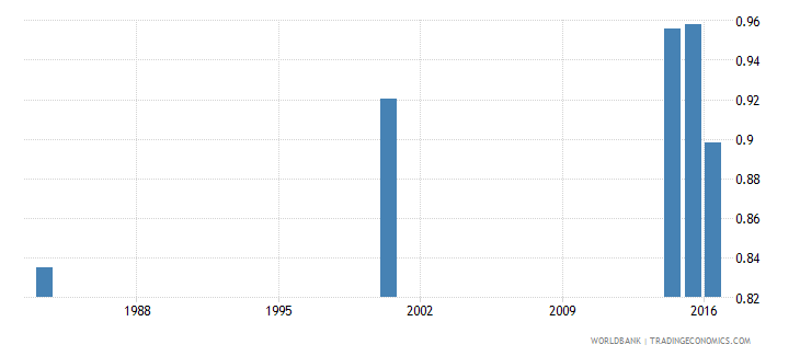 myanmar adult literacy rate population 15 years gender parity index gpi wb data