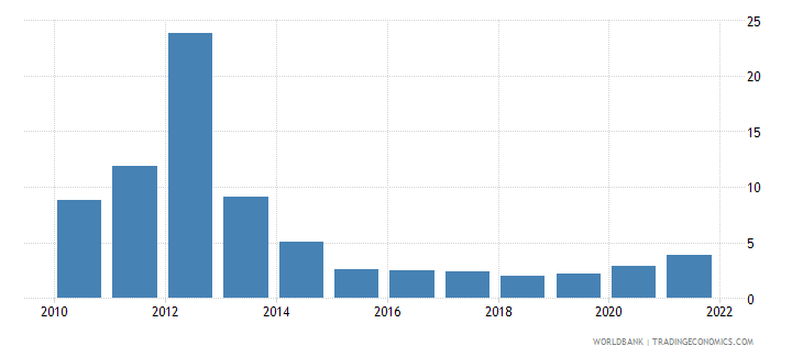 myanmar agricultural raw materials exports percent of merchandise exports wb data