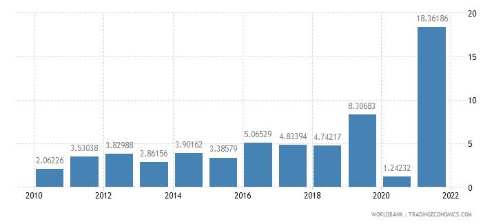 myanmar air transport freight million ton km wb data