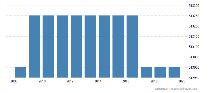 myanmar armed forces personnel total wb data