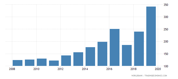 myanmar bank accounts per 1000 adults wb data