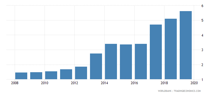 myanmar bank branches per 100000 adults wb data