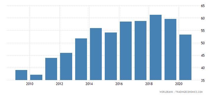 myanmar bank credit to bank deposits percent wb data