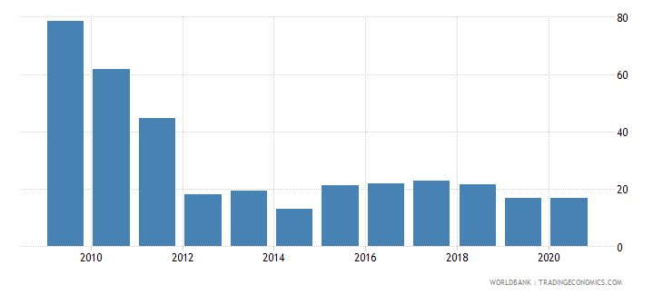 myanmar bank liquid reserves to bank assets ratio percent wb data