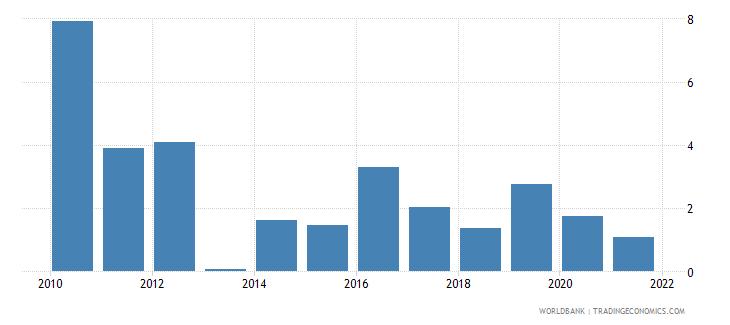 myanmar bank net interest margin percent wb data