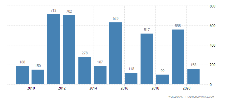 myanmar battle related deaths number of people wb data