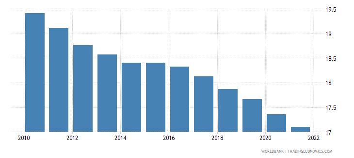 myanmar birth rate crude per 1 000 people wb data