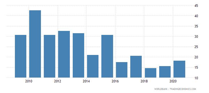 myanmar broad money growth annual percent wb data