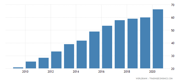 myanmar broad money percent of gdp wb data