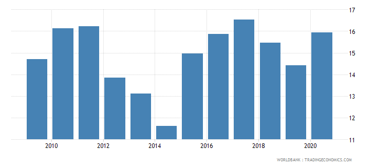 myanmar central bank assets to gdp percent wb data