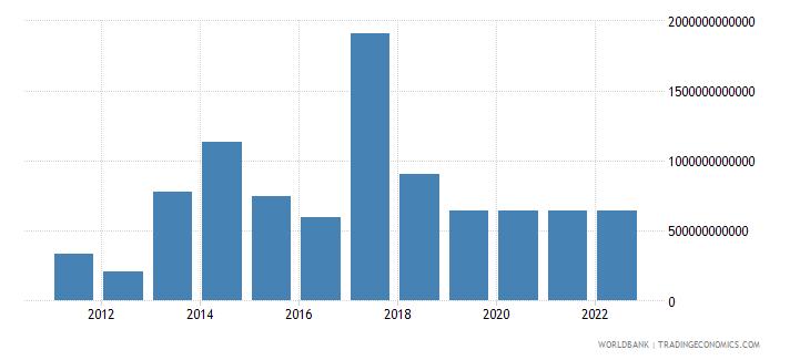 myanmar changes in inventories constant lcu wb data