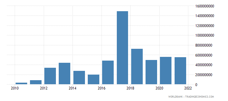 myanmar changes in inventories current us$ wb data