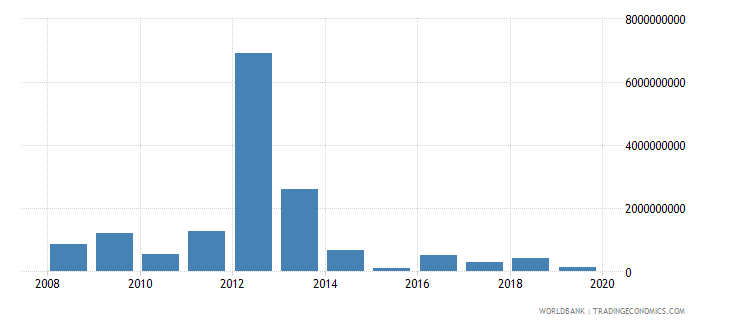 myanmar changes in net reserves bop us dollar wb data