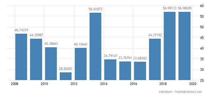 myanmar communications computer etc percent of service exports bop wb data