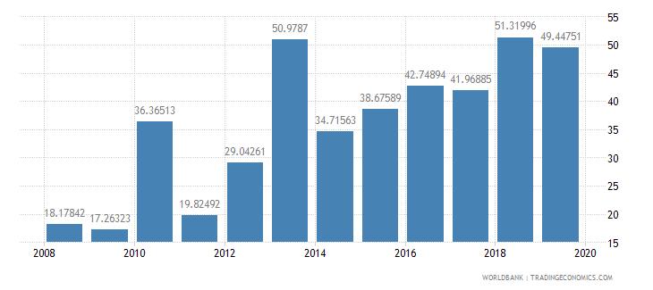 myanmar communications computer etc percent of service imports bop wb data