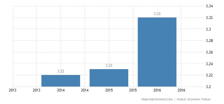Myanmar Competitiveness Index